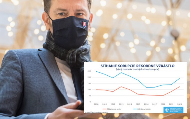 Slovensko stále medzi najhoršími v Európe. Pozri si najnovší rebríček vnímania korupcie.