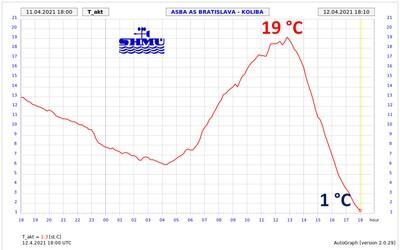 Extrémna zmena počasia: Počas niekoľkých hodín sa ochladilo o takmer 20 °C. V bratislavskom kraji zasahujú hasiči.