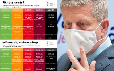 PREHĽAD: Do interiérov sa vrátia respirátory, reštaurácie môžu púšťať len zaočkovaných, niektorým okresom už lockdown nehrozí