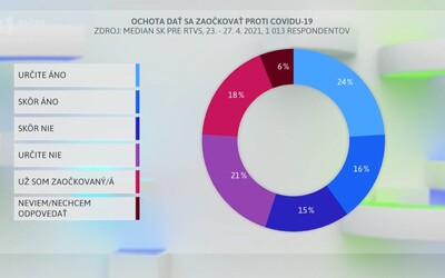 36 % ľudí na Slovensku stále odmieta očkovanie, uvádza prieskum. Ktorá vakcína má najnižšiu a ktorá najvyššiu dôveru?