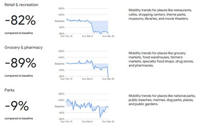 Google zverejnil štatistiky pohybu ľudí: Slováci chodia nakupovať o 89 % menej.