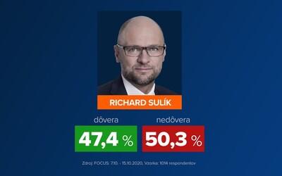 Richard Sulík je najdôveryhodnejším ministrom vlády. Igorovi Matovičovi nedôveruje až 67 % ľudí.