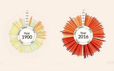 Animace ukazuje teplotní výkyvy od roku 1900 až po 2016. Za poslední období teplota po celé Zemi výrazně stoupá