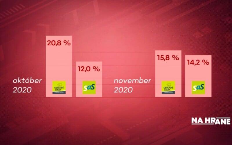 SaS sa približuje preferenciami k OĽaNO, ukazuje nový prieskum. Voľby by suverénne vyhral Hlas.