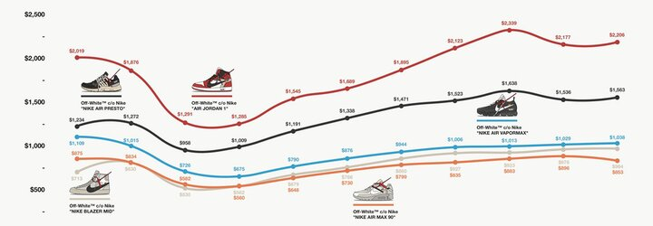 Na ktorých teniskách prerobili reselleri za uplynulý rok najviac peňazí?