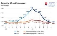 Covid-19 bol začiatkom roka na Slovensku najväčší zabijak. Teraz klesol na 8. miesto