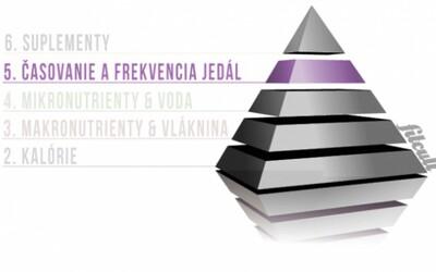Dôležitosť výživového rebríčka (pre naberanie svalov & stratu tuku) #5: Časovanie a frekvencia jedál
