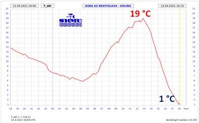 Extrémna zmena počasia: Počas niekoľkých hodín sa ochladilo o takmer 20 °C. V bratislavskom kraji zasahujú hasiči