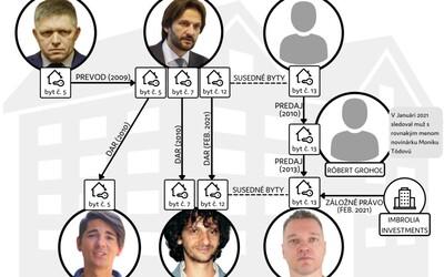 Fica, Kaliňákovcov a tajomného pána X blízkeho tajnej službe spája ružinovský panelák