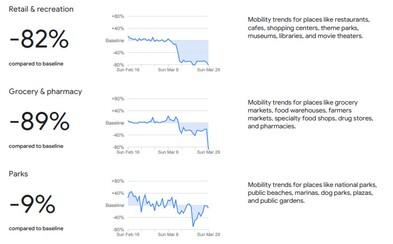 Google zverejnil štatistiky pohybu ľudí: Slováci chodia nakupovať o 89 % menej