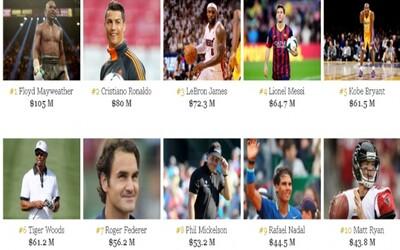 Ktorí sú najlepšie platení športovci planéty?