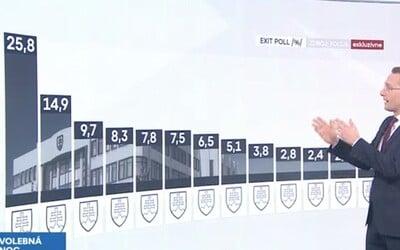 Markíza zverejnila exit poll bez názvov politických strán, výsledky naznačujú, že víťazná strana má obrovský náskok