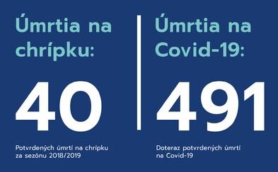 Na chrípku zomrelo na Slovensku počas minulej chrípkovej sezóny 40 ľudí. Na koronavírus už 491 pacientov