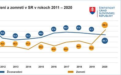 Na Slovensku minulý rok zomrelo viac ľudí, než sa narodilo. Na vine je aj pandémia koronavírusu