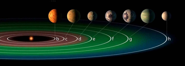 NASA objavila 7 nových exoplanét, z ktorých až 3 môžu hostiť mimozemský život