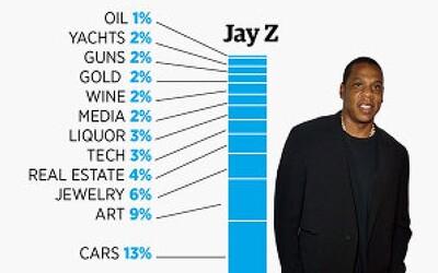 O akom bohatstve sú texty 5 najbohatších rapperov?