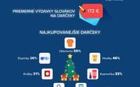Počas Vianoc minie Slovák o skoro 400 € viac. Najobľúbenejším darčekom je podľa výskumu oblečenie