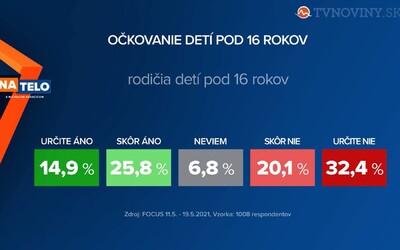 Približne 40 % Slovákov by dalo zaočkovať svoje deti proti koronavírusu, ukázal prieskum