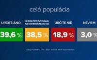 Prieskum Focusu: Takmer 40 % Slovákov sa určite nechá zaočkovať. Vakcínu odmietajú najmä voliči ĽSNS