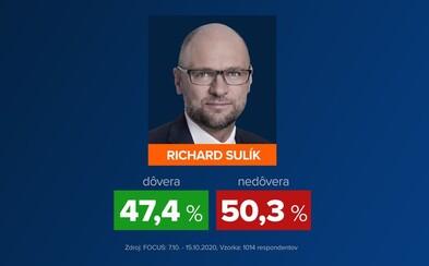 Richard Sulík je najdôveryhodnejším ministrom vlády. Igorovi Matovičovi nedôveruje až 67 % ľudí