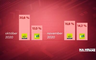 SaS sa približuje preferenciami k OĽaNO, ukazuje nový prieskum. Voľby by suverénne vyhral Hlas