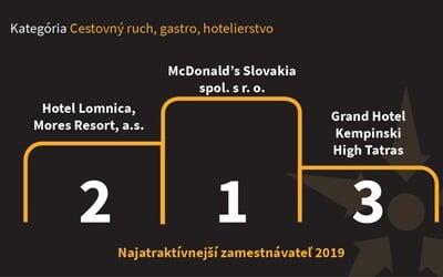 Slováci si v ankete vyberali najatraktívnejších zamestnávateľov, u ľudí bodoval aj známy fast foodový reťazec