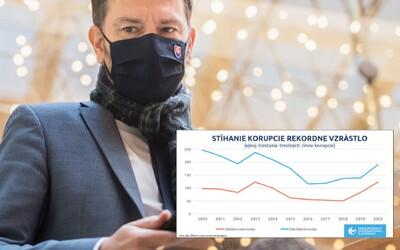 Slovensko stále medzi najhoršími v Európe. Pozri si najnovší rebríček vnímania korupcie