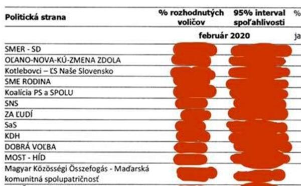 Slovenským internetom sa šíri falošný predvolebný prieskum, agentúra Focus podáva trestné oznámenie