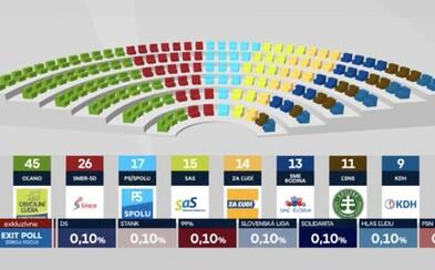 Takto by vyzeral parlament podľa exit pollu