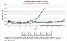 Ve 44. týdnu zemřelo nejvíce lidí od samostatného vzniku Česka. Statistika vzrostla v meziročním průměru o 102,7 %