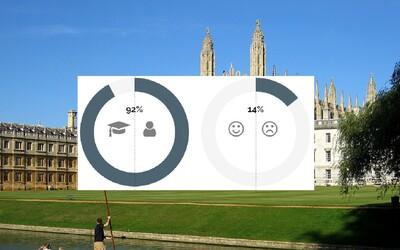 Vědci z Cambridgeské univerzity tě poznají lépe než kamarádi. Otestuj se, stačí jim 150 lajků na tvém Facebooku