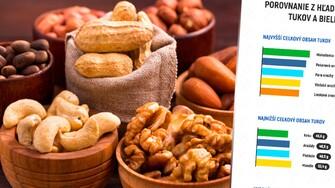Veľké porovnanie orechov: Arašidy, mandle, kešu, pistácie a ďalšie sú darmi prírody, ktoré by mal mať v jedálničku každý z nás