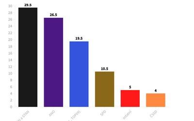 Volební průzkum: Volby by vyhrála koalice Pirátů a STAN s téměř 30 % hlasů, ANO by skončilo druhé