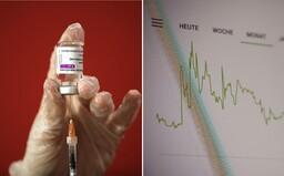 Vyše 90 % osôb s pozitívnym testom na koronavírus nemá žiadnu alebo len jednu dávku vakcíny. Vyplýva z prieskumov z krajín EÚ