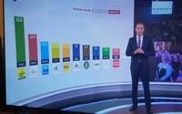 Výsledky exit pollov naznačujú obrovský náskok Igora Matoviča pred Smerom a ĽSNS