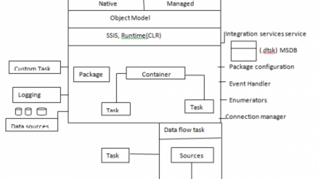 SSIS Architecture in MSBI